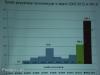 Środki pozyskane na inwestycje w latach 2003 - 2012