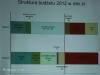 Struktura budżetu na 2012 r w mln zł