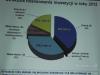 Struktura finansowania inwestycji w roku 2012
