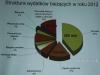 Struktura wydatków bieżących w roku 2012
